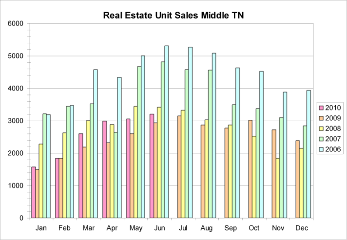 Real Estate Market Trends 2006 to 2010 Middle Tennessee