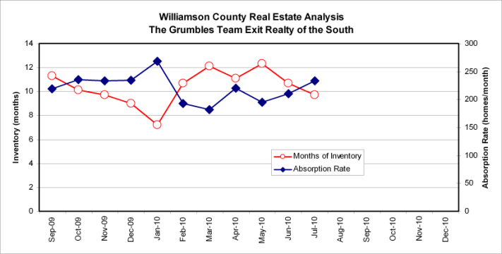 Real Estate Trends in Williamson County for July 2010