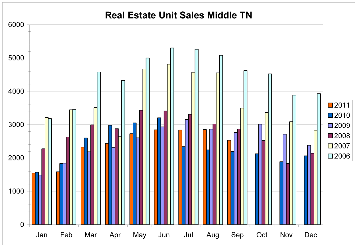 Buyers are not sitting on the fence in Middle TN housing Market - Buy Real Estate in Manchester TN