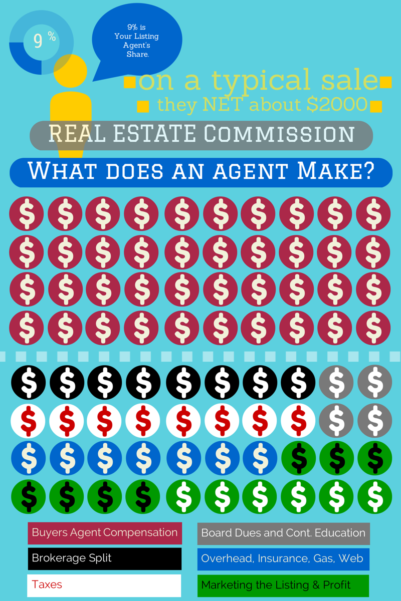 How Much Does A Franklin Tn Listing Agent Really Make In